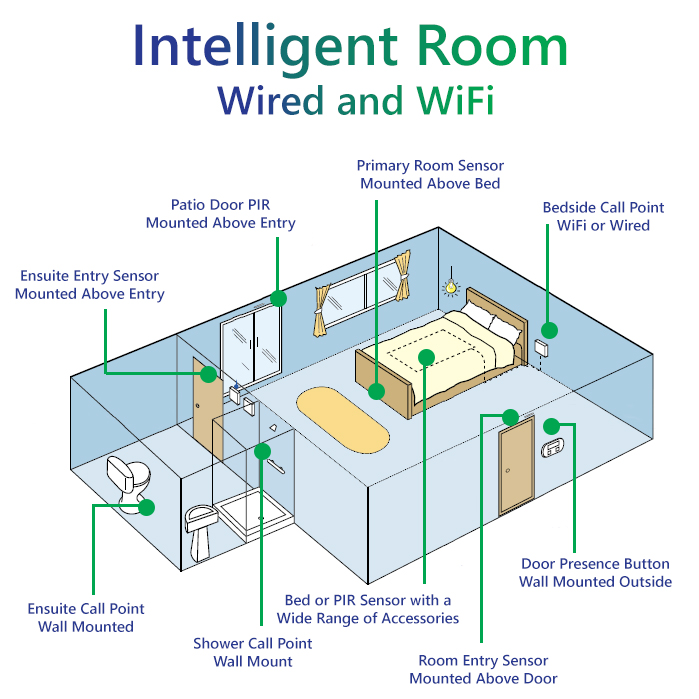 Intelligent Room Layout