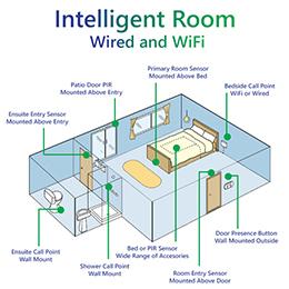 Intelligent Rooms